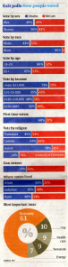 Graph of 2008 Exit Poll Data Breakdown by different Demographics of the American Public
