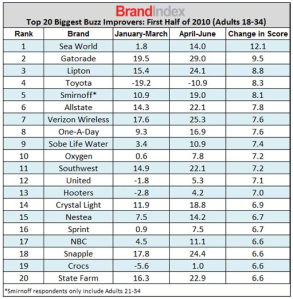 Social Media Buzz Index showing Smirnoff with greatly increased Buzz after Icing Campaign