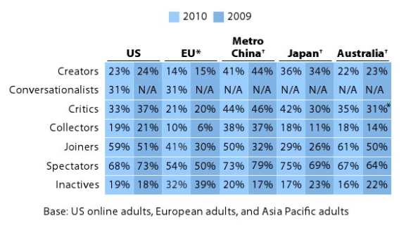 Comparison of different types of social media interactions by year and region